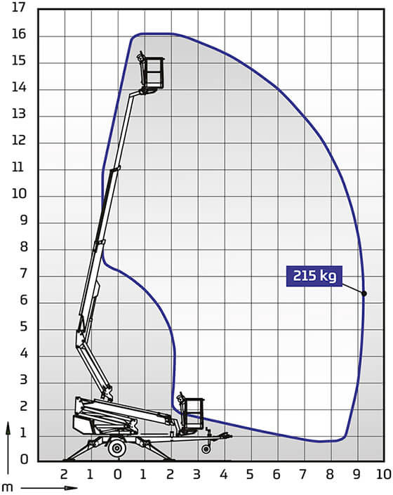 DINO 160XT II Outreach Diagram